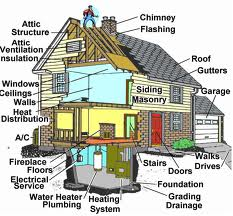 Sacramento Home Inspections